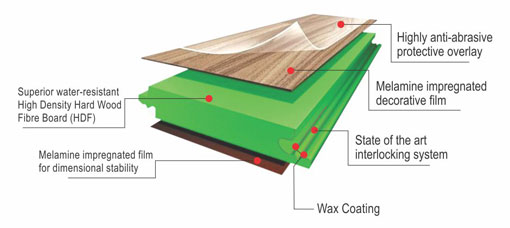 Laminate Timber Floor prelam | products ::